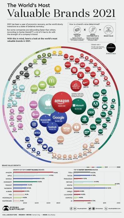 Most Valuable Brands in the World for 2021 Revealed